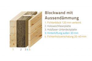 Wandsystem HultaHaus Blockwand mit Aussendaemmung