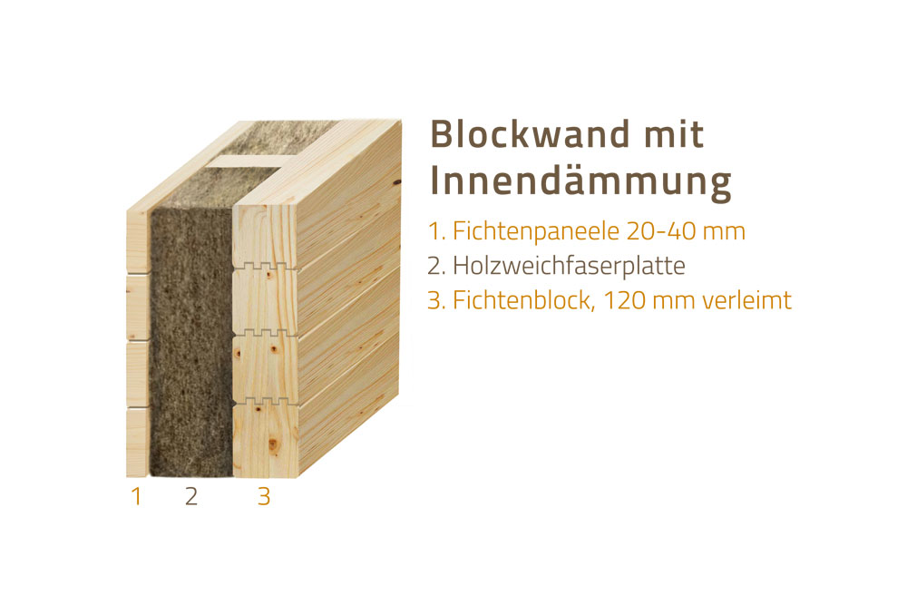 wand d mmung holzhaus hultahaus bauen in bayern baden w rttemberg. Black Bedroom Furniture Sets. Home Design Ideas