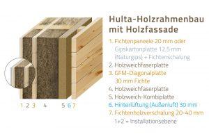 Wandsystem HultaHaus Holzrahmenbau mit Holzfassade