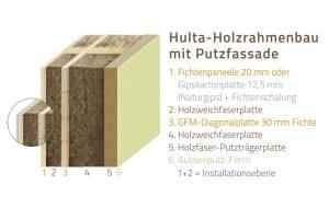 Wandsystem HultaHaus Holzrahmenbau mit Putzfassade