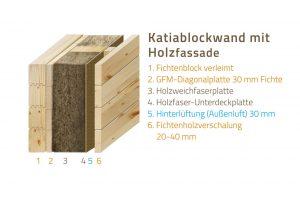 Wandsystem-HultaHaus Katiablockwand mit Holzfassade