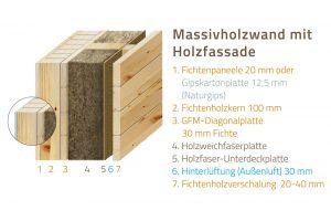 Wandsystem HultaHaus Massivholzwand mit Holzfassade