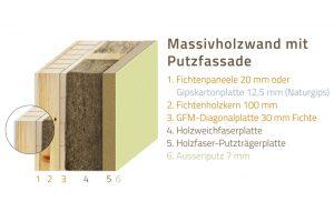 Wandsystem HultaHaus Massivholzwand mit Putzfassade